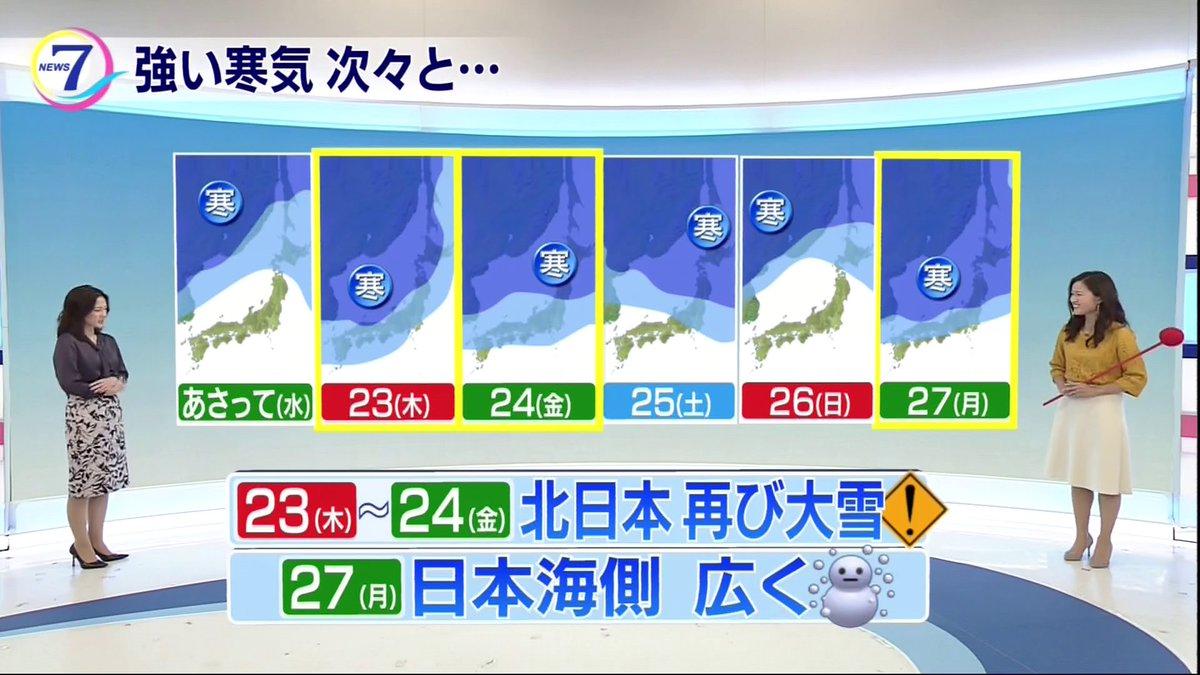 【N7・渡辺蘭の気象つぶやき】 この先は短い周期で次々と寒気が。木曜日から金曜日は再び北日本で大雪に注意が必要です。来週月曜日も再び強い寒気に覆われて、日本海側では広く雪に。太平洋側でも再び冬本番の寒さになりそうです。