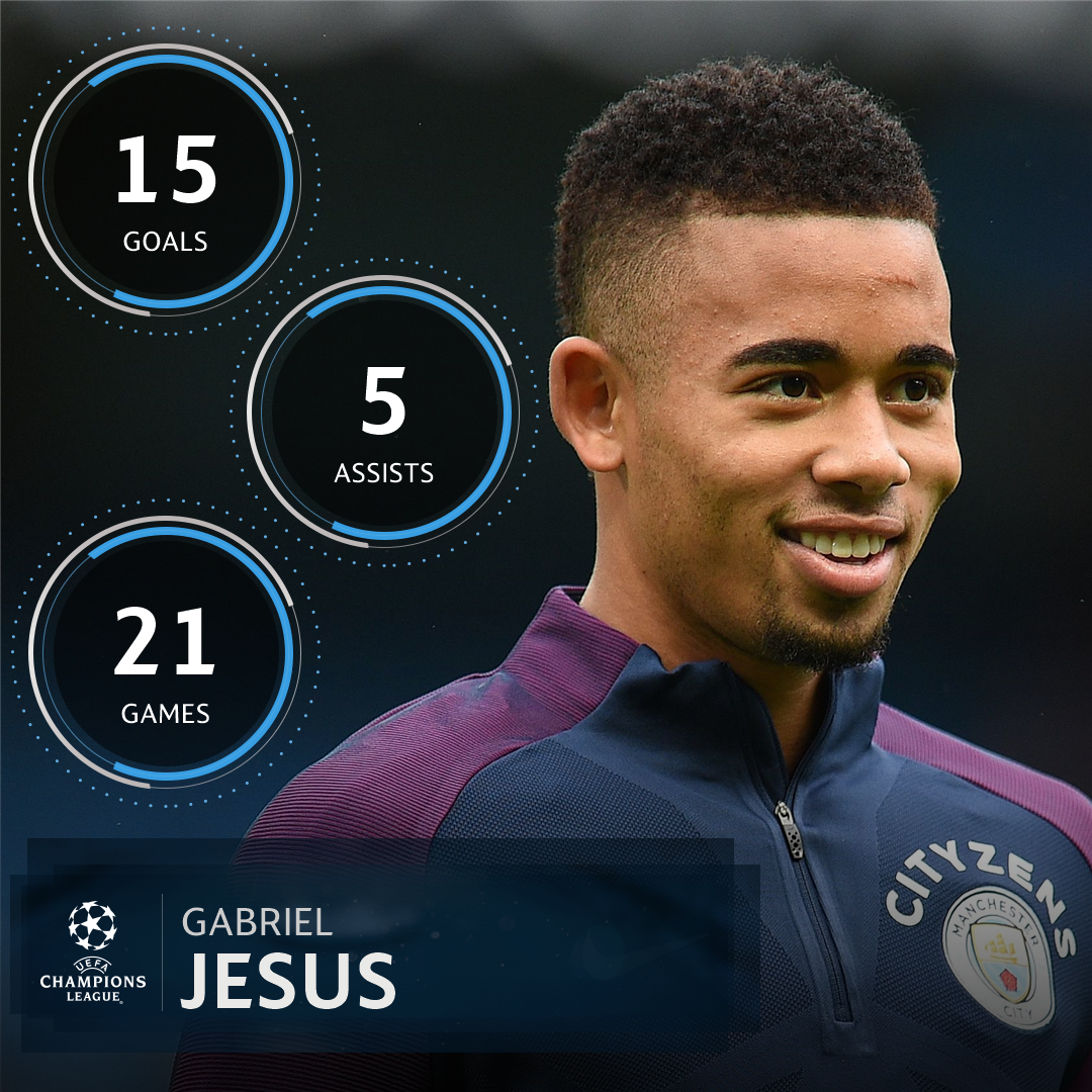 ���� Gabriel Jesus in the Premier League for Manchester City = ������  Biggest young talent in the #UCL? �� https://t.co/oYUN4sJS3P