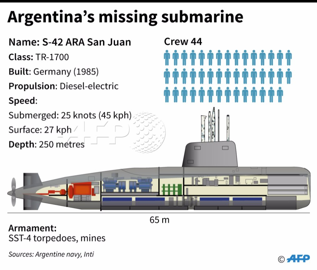 #UPDATE Noises detected in search for missing Argentine sub