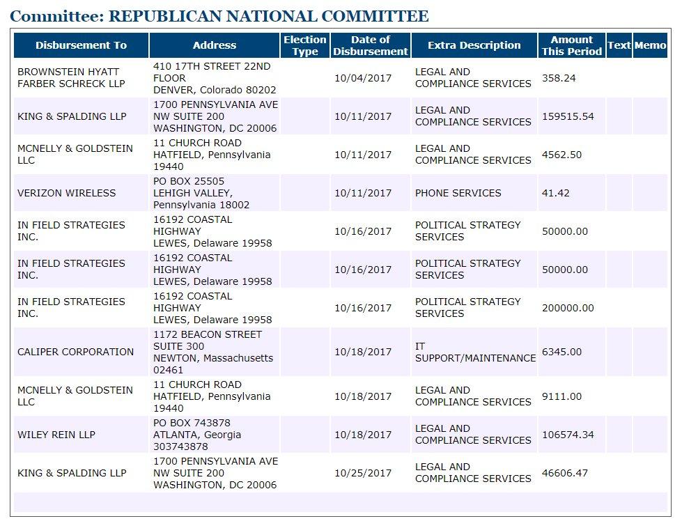 NEW @FEC FILING: @RNC paid $342k in legal fees last month. https://t.co/0X2hKBElDh https://t.co/grII1ZU4jn