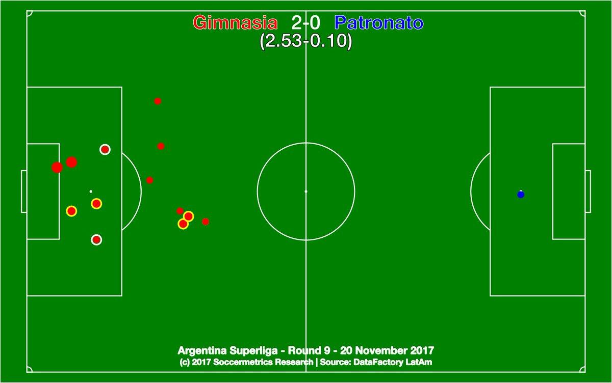 test Twitter Media - .@gimnasiaoficial 2-0 @ClubPatronatoOf. Sólo un equipo en la cancha. @DataFactoryLA @argsaf https://t.co/tq1zaBL8HQ