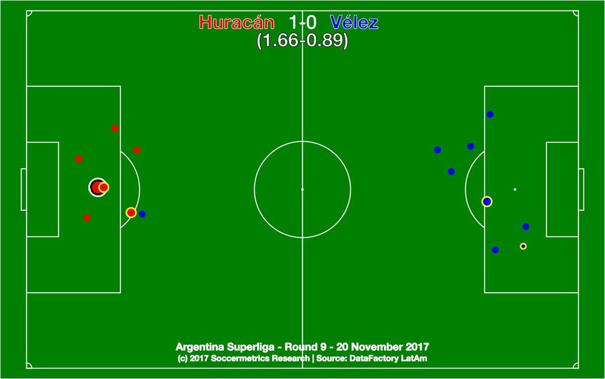 test Twitter Media - .@CAHuracan 1-0 @Velez. El Globo ganó por la mínima diferencia y por penal, pero Vélez no pudo superar una pésima actuación en la primera mitad. @DataFactoryLA @argsaf https://t.co/cQ8th6wRGy
