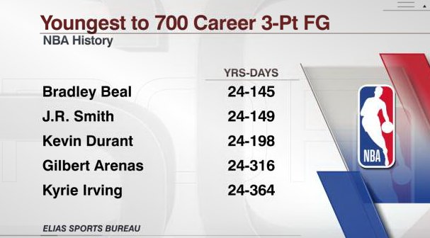 On Monday night, Bradley Beal became the youngest player with 700 career 3-pt FG (via @EliasSports).