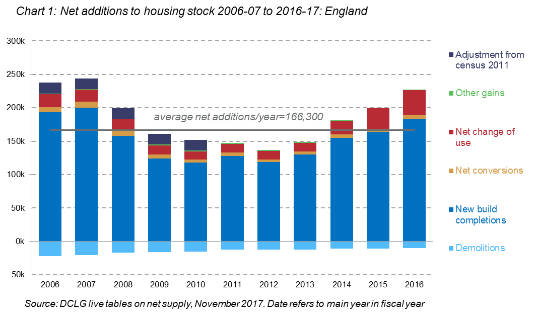 test Twitter Media - Will building more homes help to reduce housing costs? Pre-Budget blog for RF by @Barker4Kate & @resi_analyst https://t.co/JkqQCWGXFv https://t.co/WxA8pO6jir