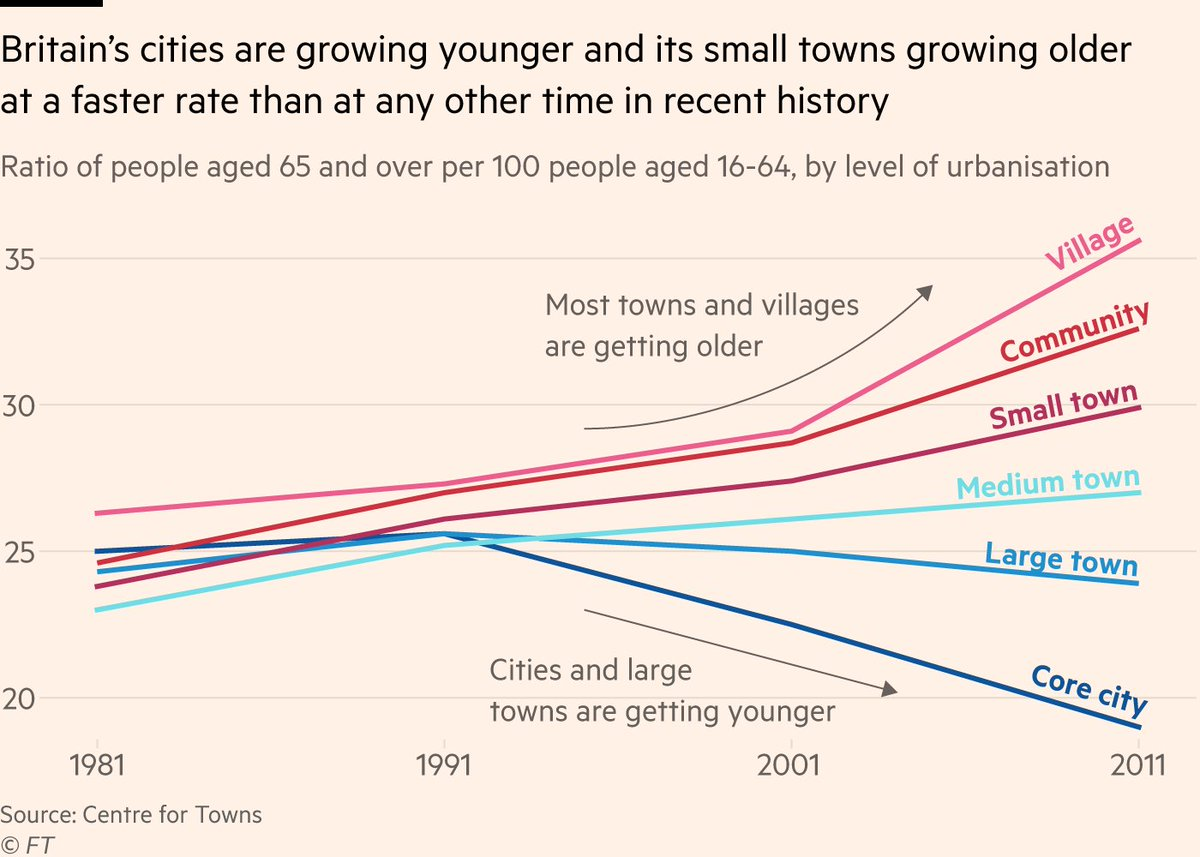 test Twitter Media - RT @FT: Britain's generational gap is also increasingly a geographical one https://t.co/D1RerraHap https://t.co/9dK7d5EdcO