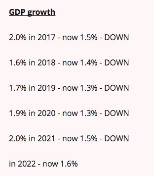 Growth forecasts have been revised DOWN - badly https://t.co/kGnWqnkY8D #Budget2017 https://t.co/Ax0Og3XUJx