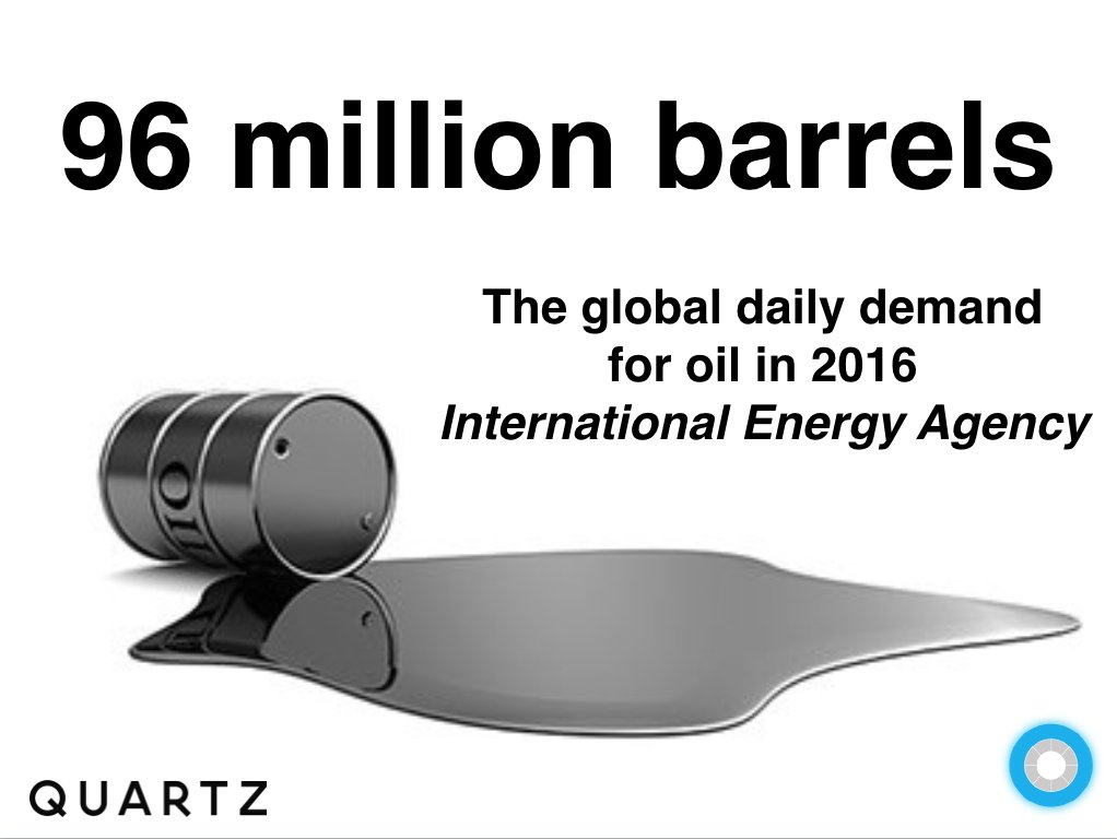 test Twitter Media - The world needs 96 million barrels of #oil every day says @IEA @Quartz #peakoil #climatechange #dirty https://t.co/vyPX0v94Vs