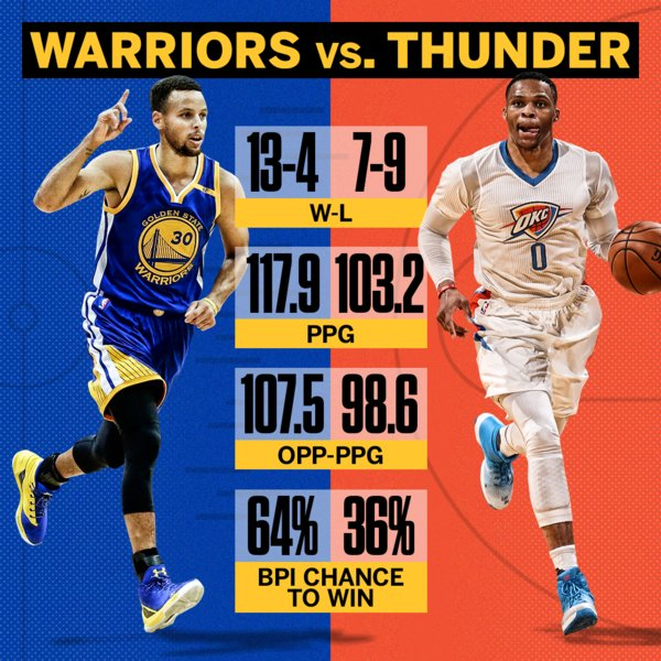 The Golden State Warriors swept the Oklahoma City Thunder last season.  Who strikes first this season? https://t.co/29WEwdlp1B