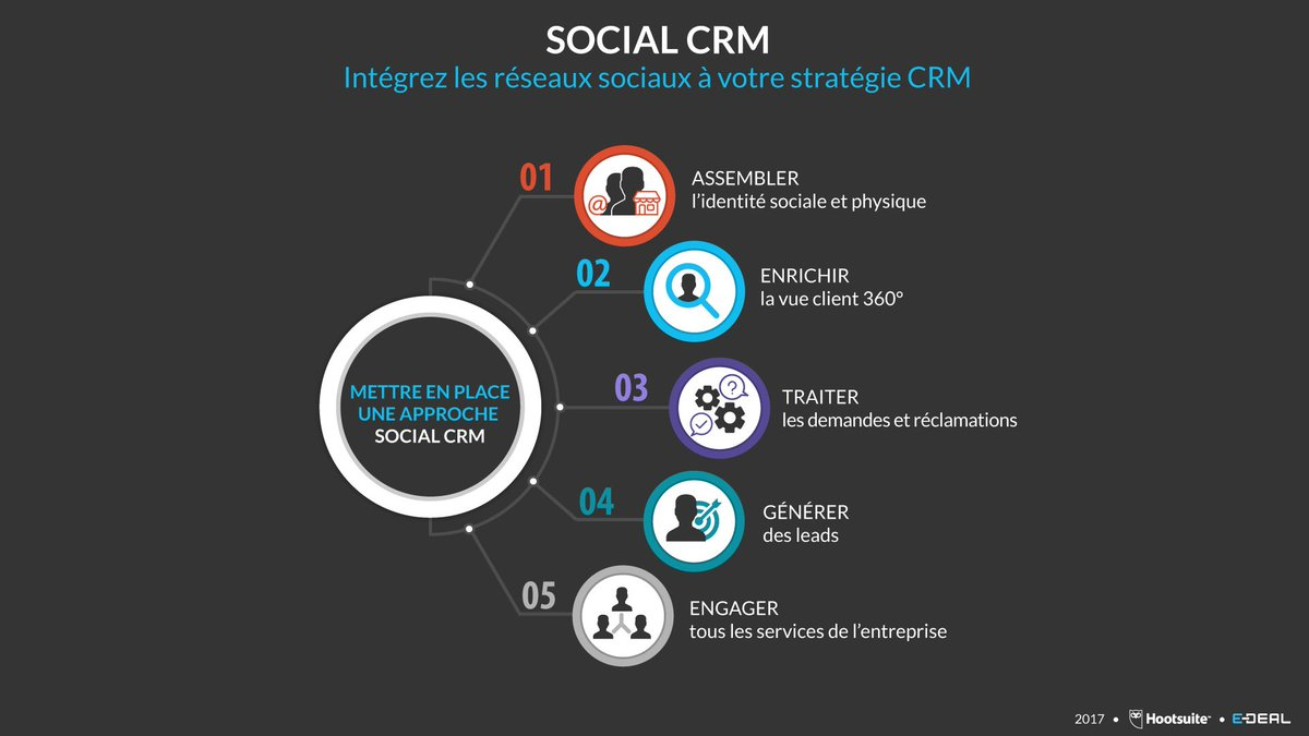 test Twitter Media - [INFOGRAPHIE] Mettez en place une approche social CRM en 5 points ! @hootsuite #socialCRM #strategie https://t.co/m3qvnMQpol