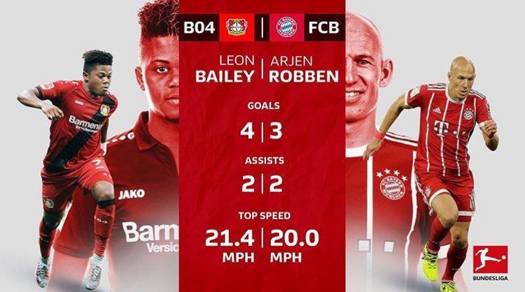 RT @bayer04_en: Killing it on the wing and he's only 20!!  📷: @Bundesliga_EN : https://t.co/QzRpuI8p4B https://t.co/E04QB7bBXp