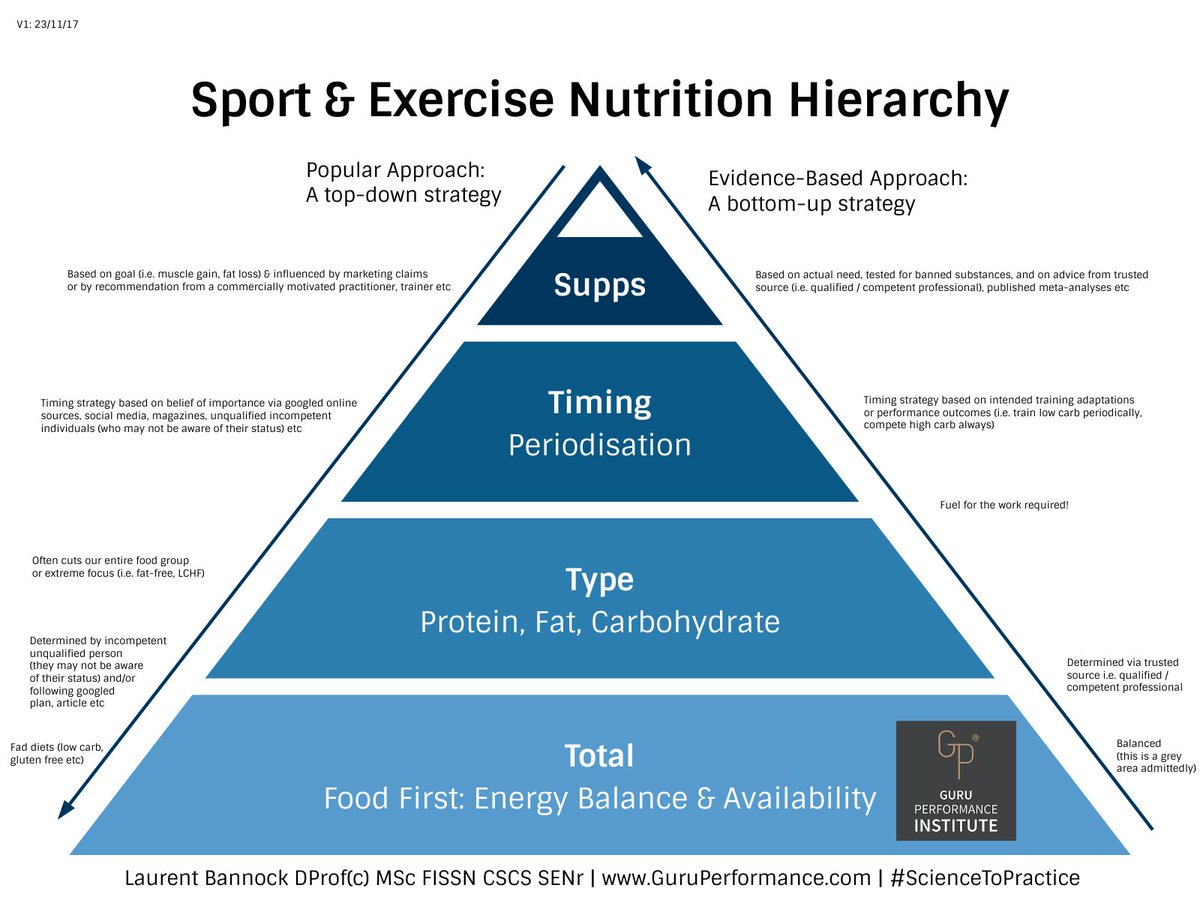 an analysis of importance of nutrition and exercise The importance of sports nutrition meals eaten before and after exercise are the most important in sports nutrition but you should really be careful.