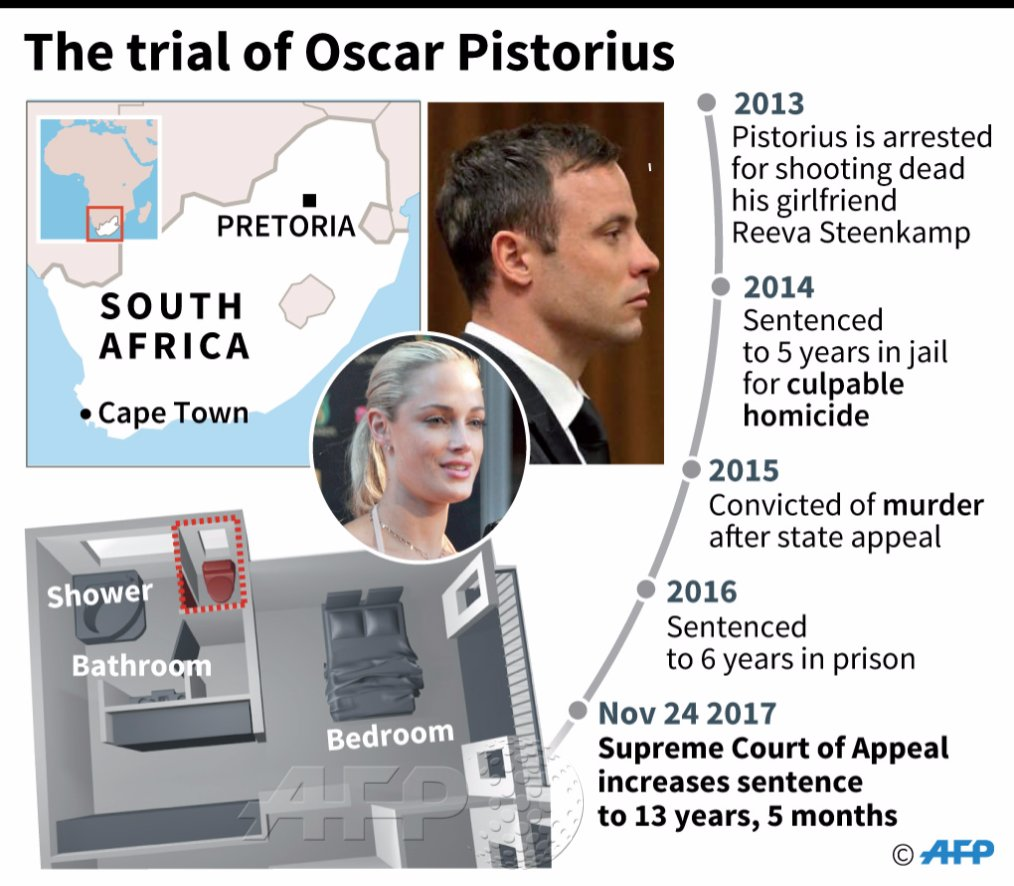 S. African court doubles Pistorius sentence to more than 13 years
