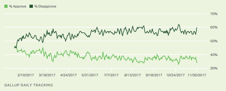 Gallup daily Trump job approval: 60% disapprove, 34% approve https://t.co/IyMX7uPz7a https://t.co/0nFcLbAsA7