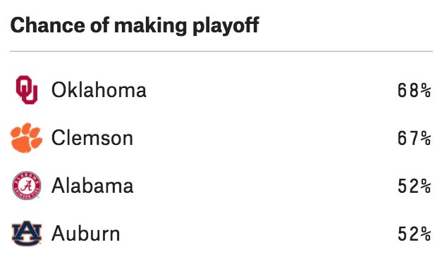 CFP predictions:  https://t.co/oLAwPhLTRz https://t.co/P0SQowPByU