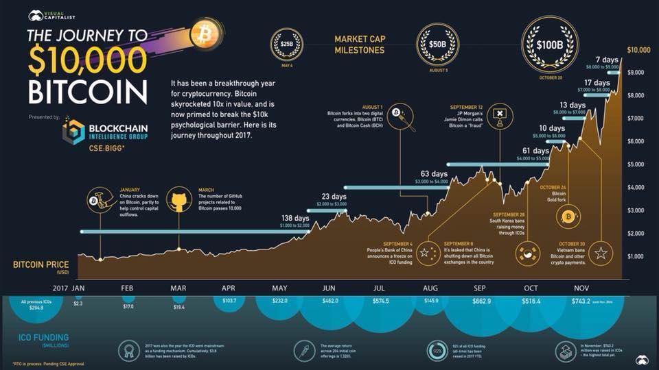 Bitcoin hyip январь