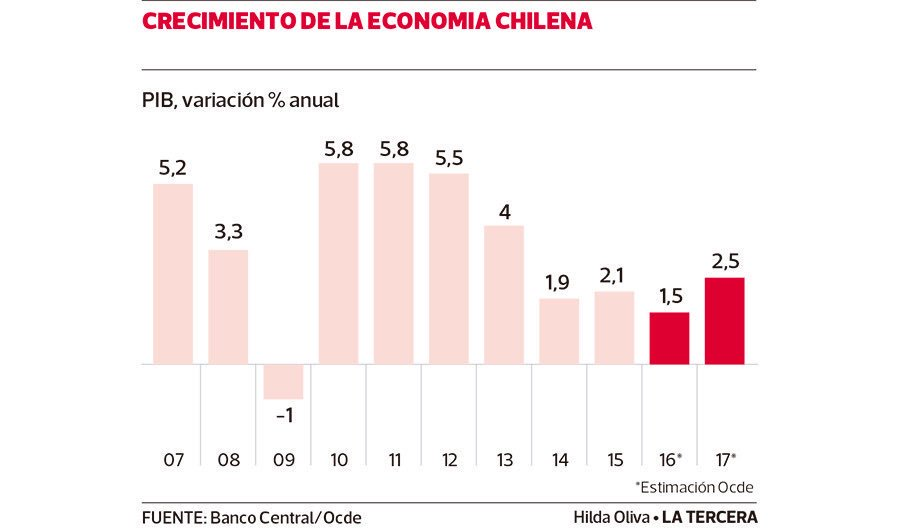 RT @ArturoRojasP: @Cooperativa Fuente banco central de Chile https://t.co/EL8ozCSLvP