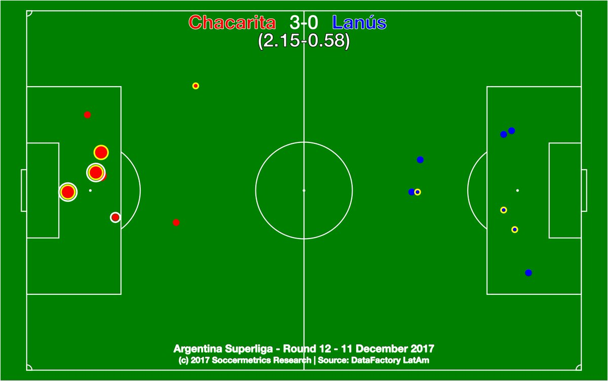 test Twitter Media - .@ChacaOficial 3-0 @clublanus. Chacarita needed the three points, and won them deservedly. Lanús have had a historic 2017, but need the holiday break to regroup. @DataFactoryLA #SuperligaQuilmesClásica #Fecha12 https://t.co/nZfcFW3ej7