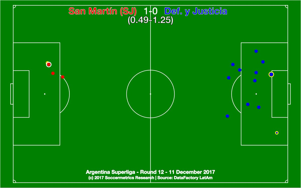 test Twitter Media - .@SanMartinWeb 1-0 @ClubDefensayJus. El Verdinegro made DyJ pay for their poor finishing and entered the Copa Sudamericana places. A very good finish to 2017, but more work to do. @DataFactoryLA #SuperligaQuilmesClásica #Fecha12 https://t.co/VthUDGJrbb