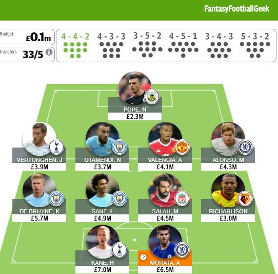 test Twitter Media - telegraph fantasy football team. 4700 OR and 7 transfers used. Not sure what to do with Morata at the moment. May do a straight swap to Hazard or to Lukaku #tff #fpl #telegraphfantasyfootball https://t.co/81U93Buqwz