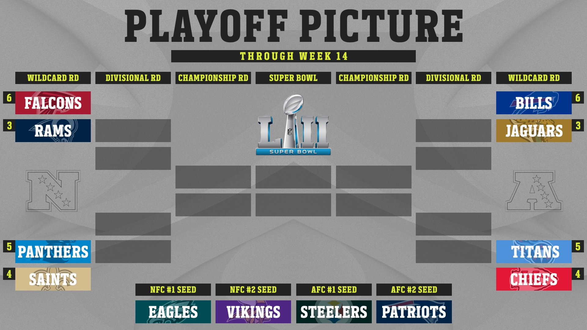 Through 14 weeks, the 2017 Playoff Picture! https://t.co/l0FFYrTzY9 https://t.co/43aY0dLNYH