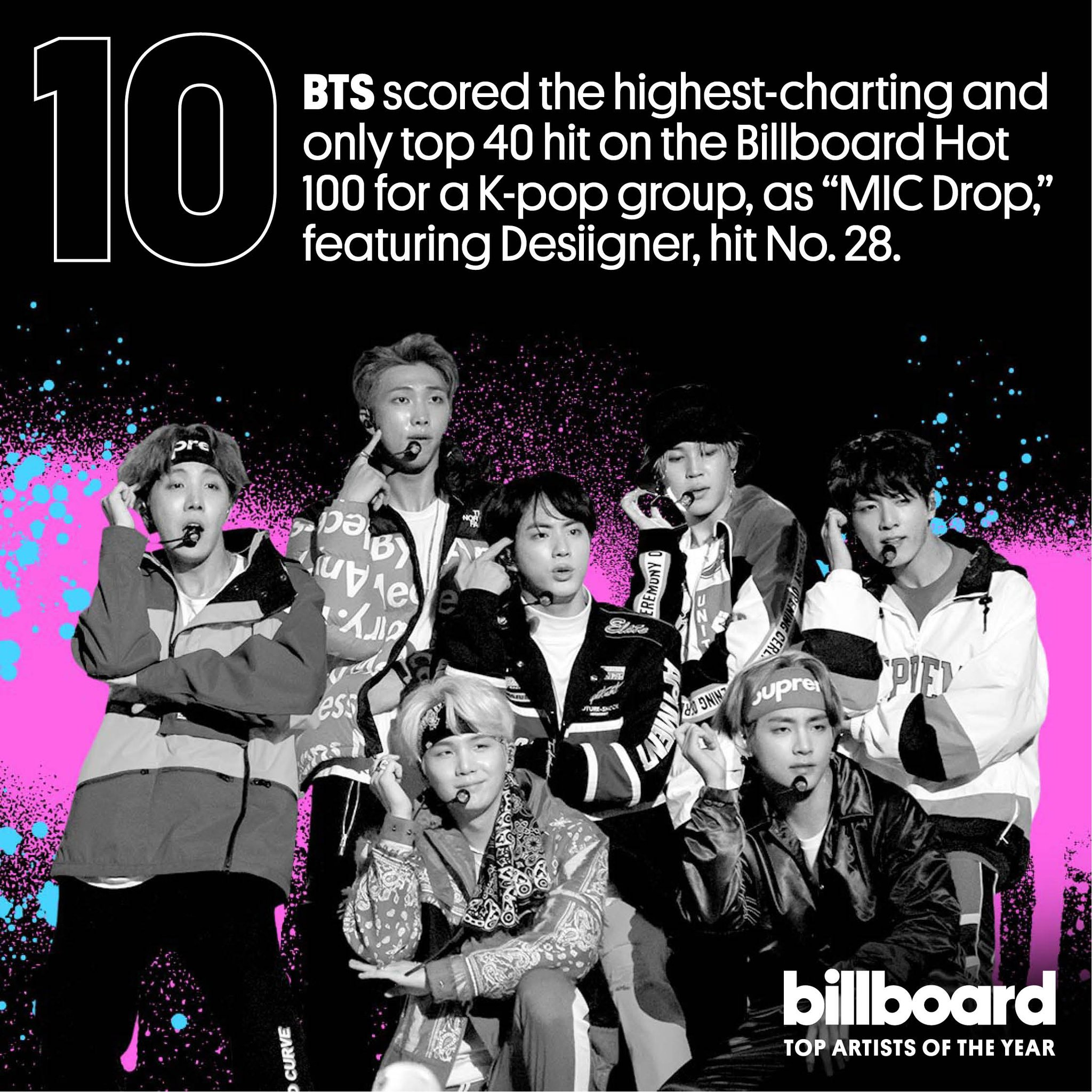 .@BTS_twt are No. 10 on our top artist of the year list! #YearInMusic https://t.co/P3b8ojLKYW https://t.co/rsZayUT95b