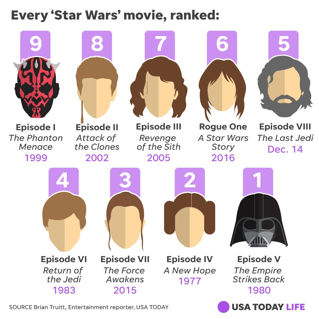 .@briantruitt  has ranked of all 9 'Star Wars' movies, including 'The Last Jedi.'