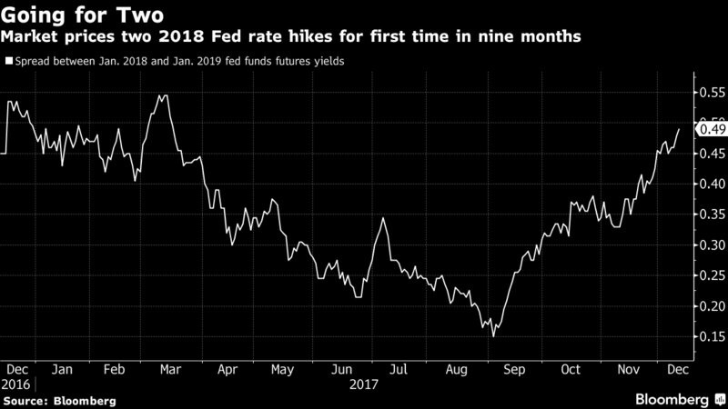 test Twitter Media - RT @markets: For the first time in 9 months, the market expects 2 Fed hikes in 2018 @boes_  https://t.co/dN4TQnQc6y https://t.co/aksuITrSjp