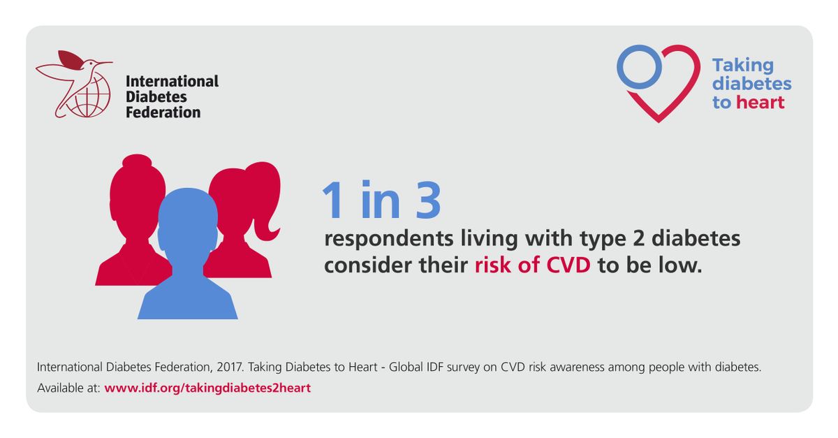 test Twitter Media - 1 in 3 respondents w/type 2 #diabetes consider their risk of #CVD to be low. Check out the interim results of #TakingDiabetes2Heart https://t.co/lNiO8JuzDx https://t.co/jjXLTjgk4t