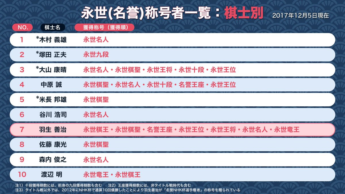 ニコ生公式_将棋さんの投稿画像