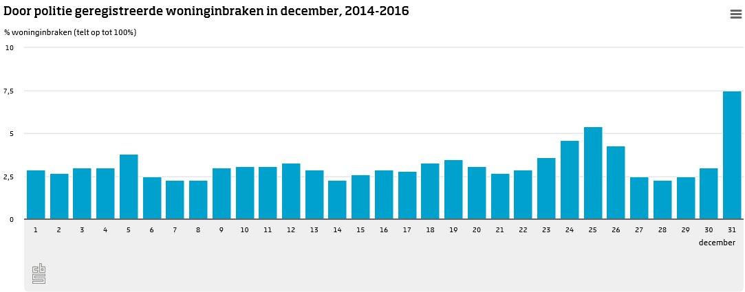 #Sinterklaas