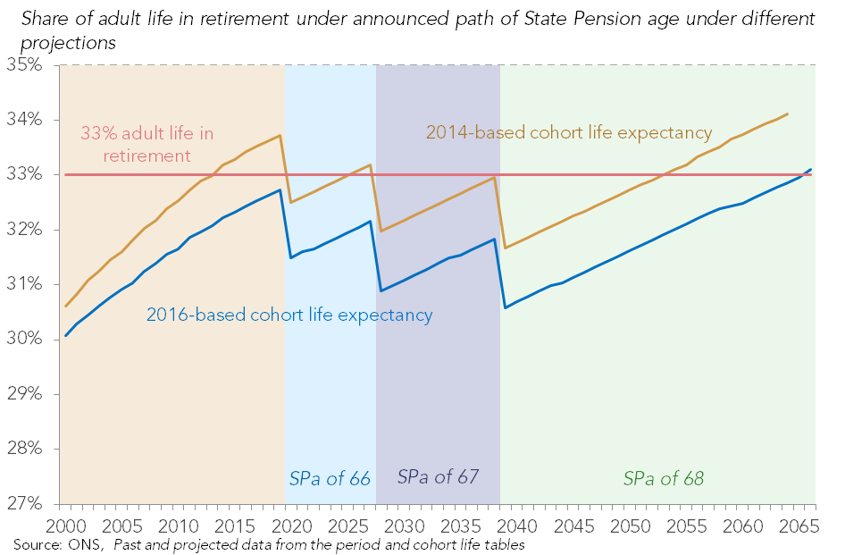 test Twitter Media - ICYMI What could the latest life expectancy projections mean for the State Pension Age? Post by @davidfinchRF https://t.co/iCD0lauAYE https://t.co/CUs4NKhWY1