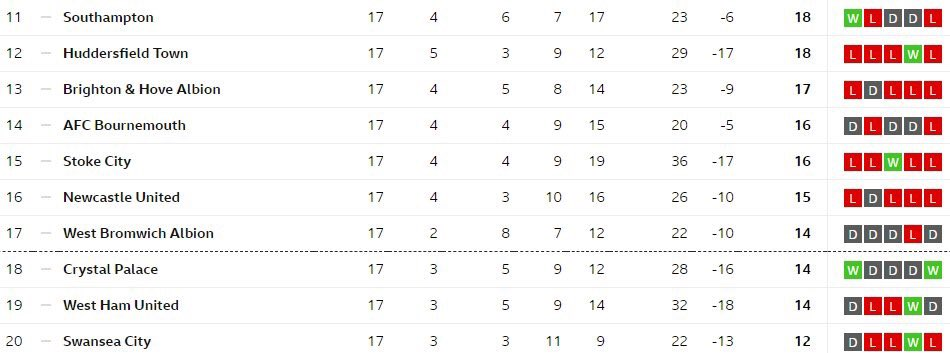6 points separating 11th to 20th. The title race may be over but the relegation battle is sure to be a fascinating watch. https://t.co/cRnlCrwzSg