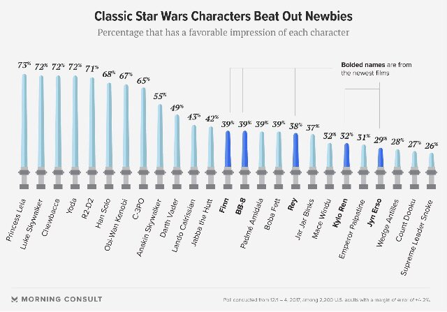 Props for Leia are more than deserved, but (1) Luke>Yoda?! (2) Padme>Rey?! And (3) Jar-Jar>anything/one?! https://t.co/BRGs2nUzTs