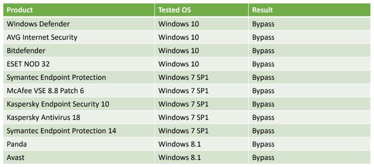avast windows 8 defender