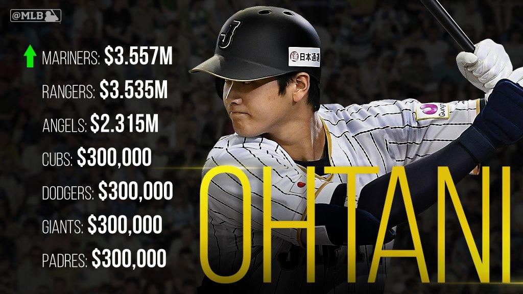 Sho me the money!  After making moves, are the @Mariners the favorite to land Shohei Ohtani? https://t.co/xKdtaGg8EN https://t.co/vJTlLSs9dV
