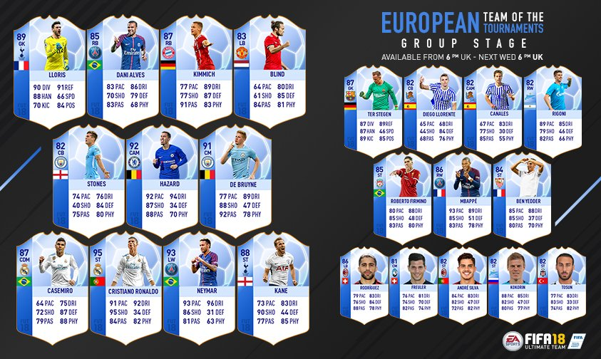 The top performers of the Group Stage are here 💪! The European Team of the Tournaments will be available in packs at 6PM GMT. #FUT #FIFA18 https://t.co/zIELlxUOLi