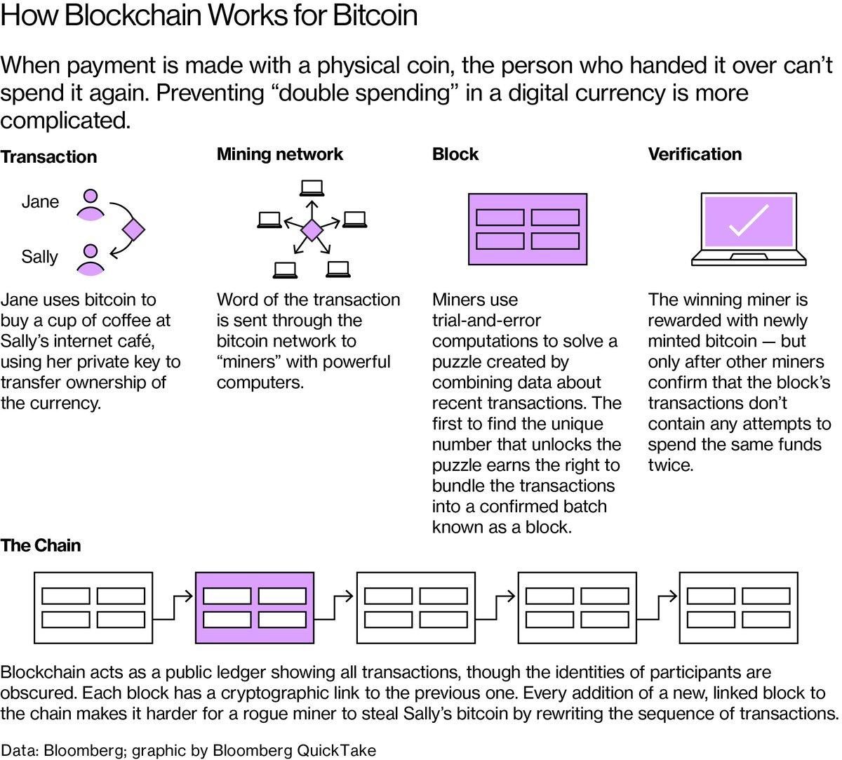 business bitcoin news