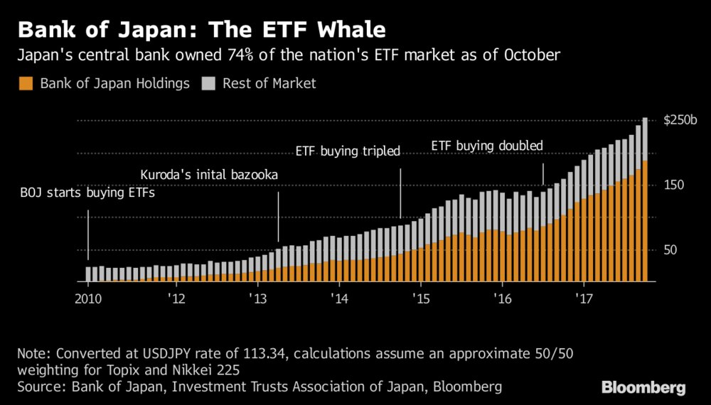 test Twitter Media - Japan central bank's $150 billion ETF binge looks likely to slow next year https://t.co/aQ85CysSXI https://t.co/bSnN1JatRq