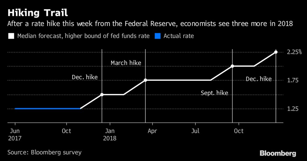 test Twitter Media - A strengthening U.S. economy may spur the Fed to raise rates twice in the next months, survey shows https://t.co/AXl86PAcMN https://t.co/qYQcTXUtdz