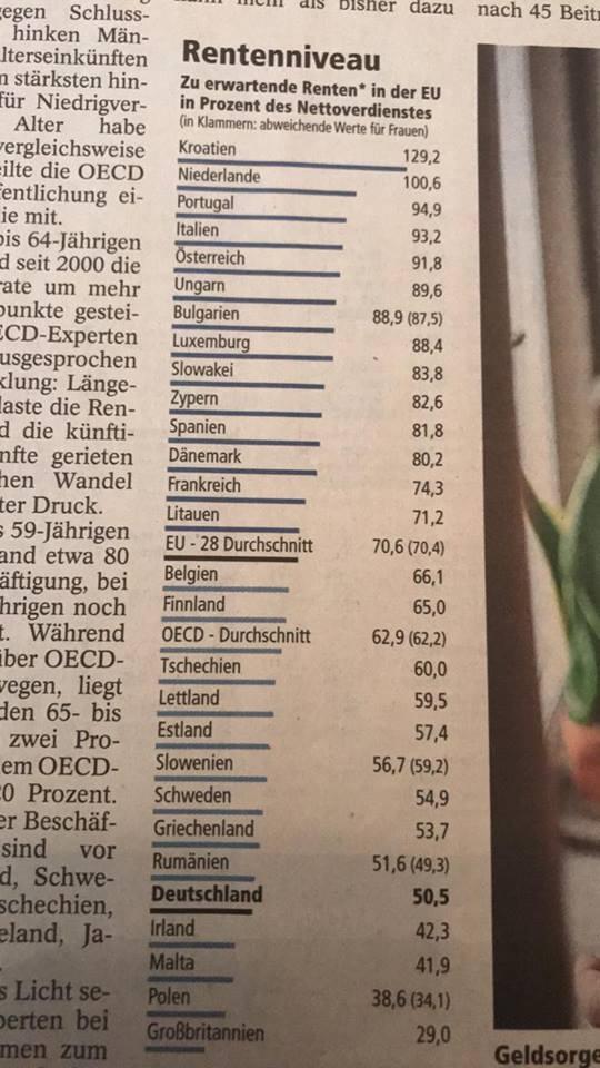 RT @nimmdenbus: Zu erwartende #Rente in der #EU in Prozent zum Nettoverdienst  Quelle: Münchner Merkur vom 06.12.17 https://t.co/fAtvi4rmlR