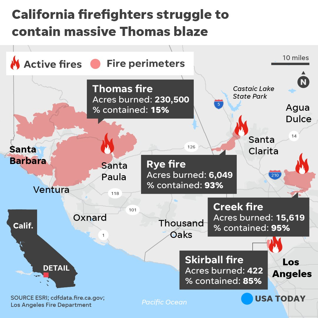 The Thomas fire is now one of the 10 largest wildfires in state history.