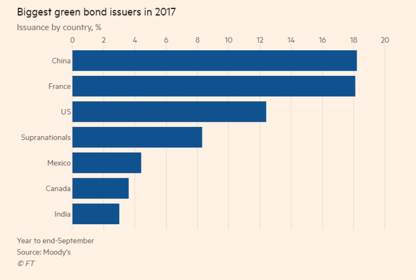 test Twitter Media - China becomes world's largest issuer of green bonds in 2017. Chinese banks often using them to refinance existing loans #GreenFinance https://t.co/08NJd4MEy7 https://t.co/uqCtE6JgBx