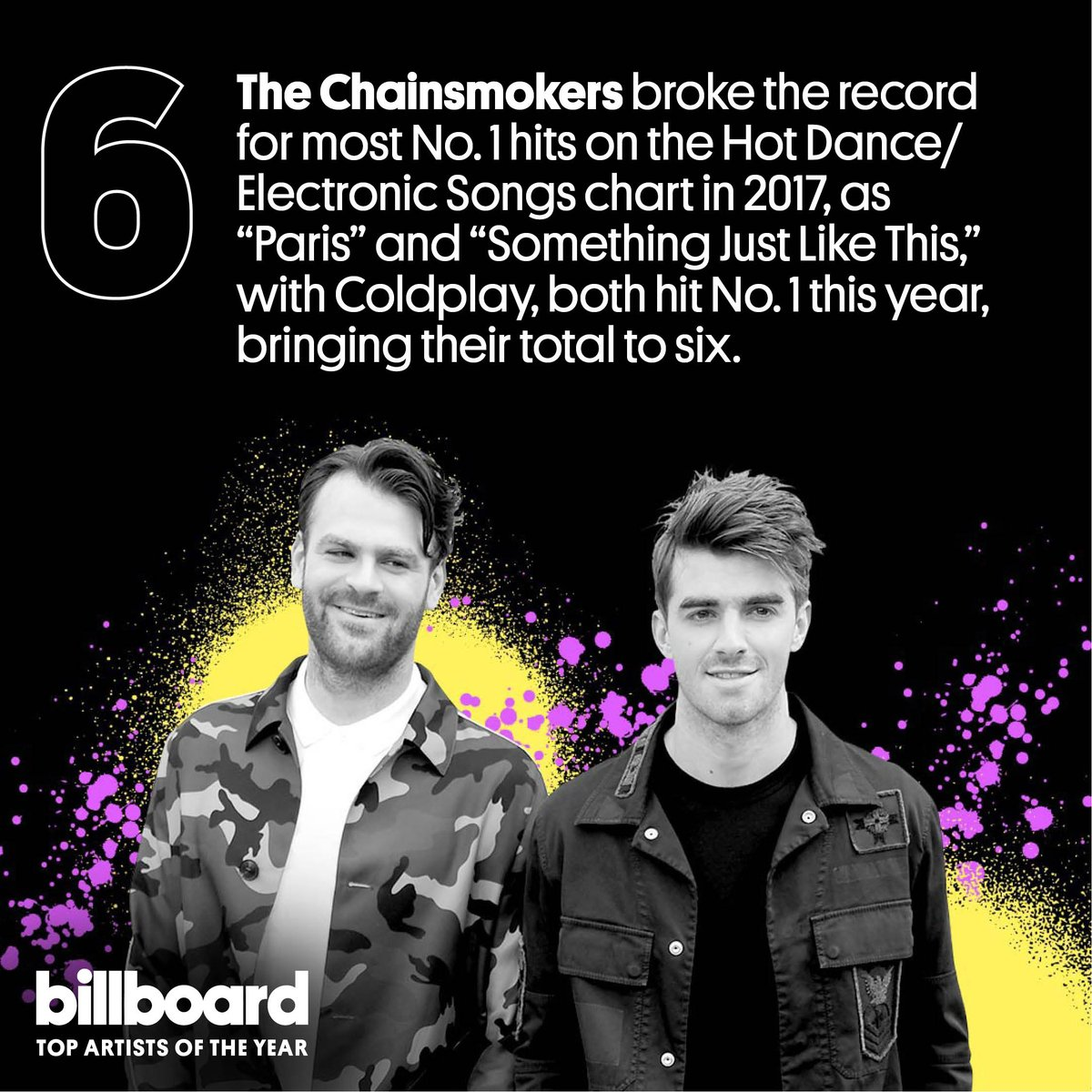 .@TheChainsmokers is No. 6 on our top artists of the year list! #YearInMusic https://t.co/fkTTDxScwj https://t.co/W4Fv5z5H4g