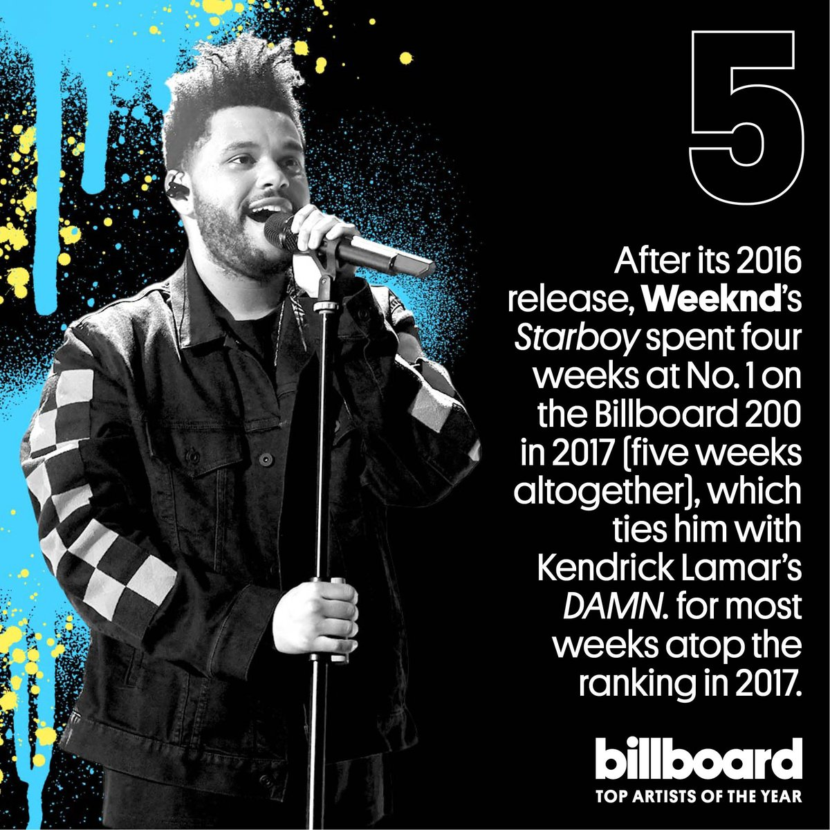 .@TheWeeknd comes in at No. 5 on our top artists of the year list! #YearInMusic https://t.co/YzKeOuNmXU https://t.co/CUyaBjEa7h
