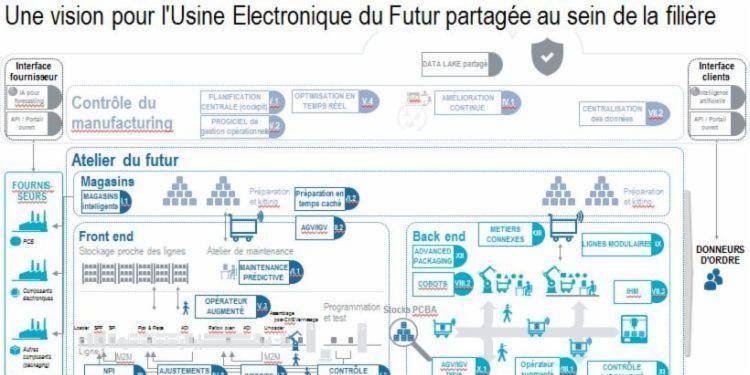 #Industrie40 - #Industrie #électronique du futur : et maintenant, en route https://t.co/pkqCkAqrYP via @VIPressnet https://t.co/k0GLk9FmqC