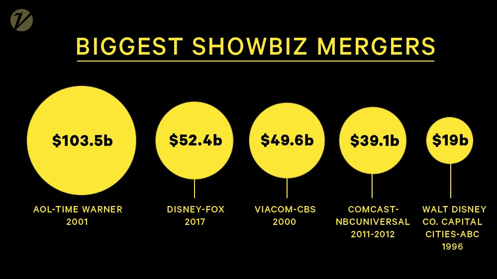 The Disney-Fox deal is the second-biggest showbiz merger of all time https://t.co/yTwOIZwOW2 https://t.co/bCVZo89baw