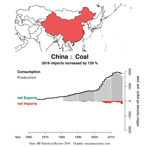 test Twitter Media - @terrymorse @gianlucatdc @BrankoMilan @ClubOfRome Probably because they know they are running out of coal. Let's cross our fingers for their success...  #PeakCoal  #PeakOil https://t.co/91qHT3vAbJ