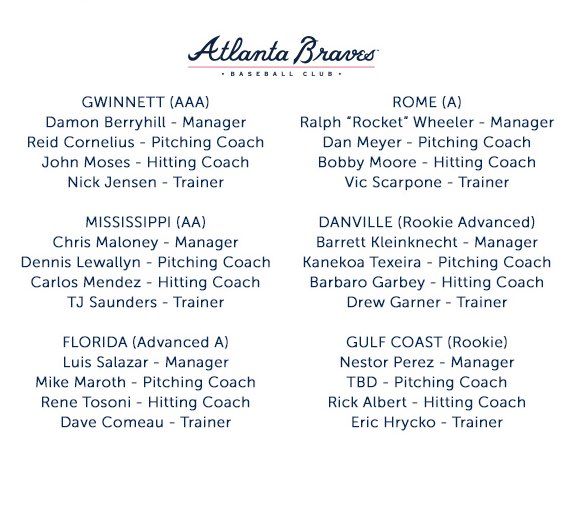#Braves Announce Minor League Coaching Staffs for 2018: https://t.co/bStiSdHCPV