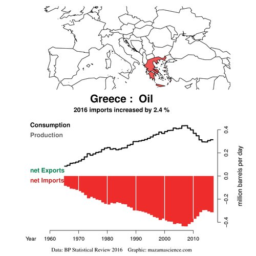 test Twitter Media - @terrymorse @gianlucatdc @BrankoMilan @ClubOfRome What evidence ? The only way we've found to reduce fossile fuels consumption has been #Degrowth periods usually called recessions. In Greece for example they are experiencing the harshest chaotic degrowth. And its costs are not fairly shared.  #Peakoil https://t.co/WGluUZULlo