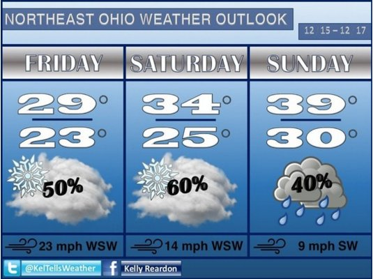 More snow Friday, Saturday before rain could melt it Sunday: Northeast Ohio weekend weather forecast
